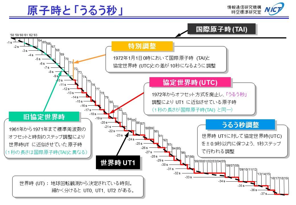 日本標準時プロジェクト Informa...