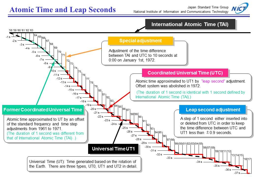what we do international atomic time tai coordinated universal