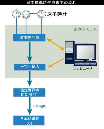 研究業務内容・標準時 日本標準時をつくる