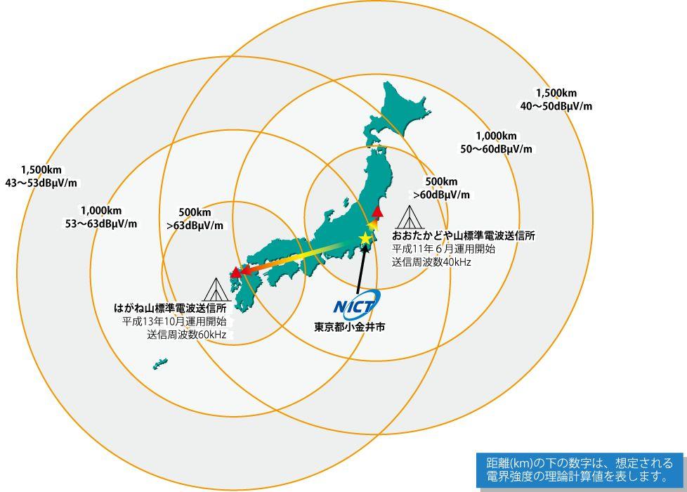 研究業務内容・標準時 日本標準時を供給する