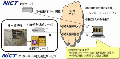 日本標準時(JST)グループ